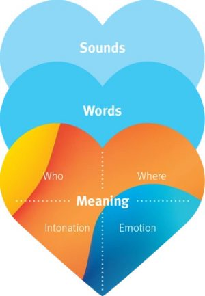 sounds-words-meaning